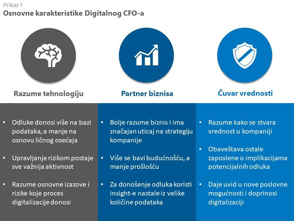 Osnovne karaktersitike digitalnog CFO-a
