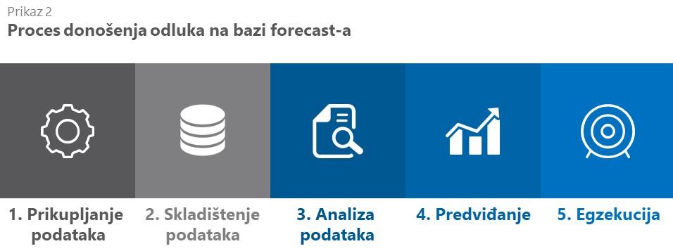 proces donošenja odluka na bazi forecast-a