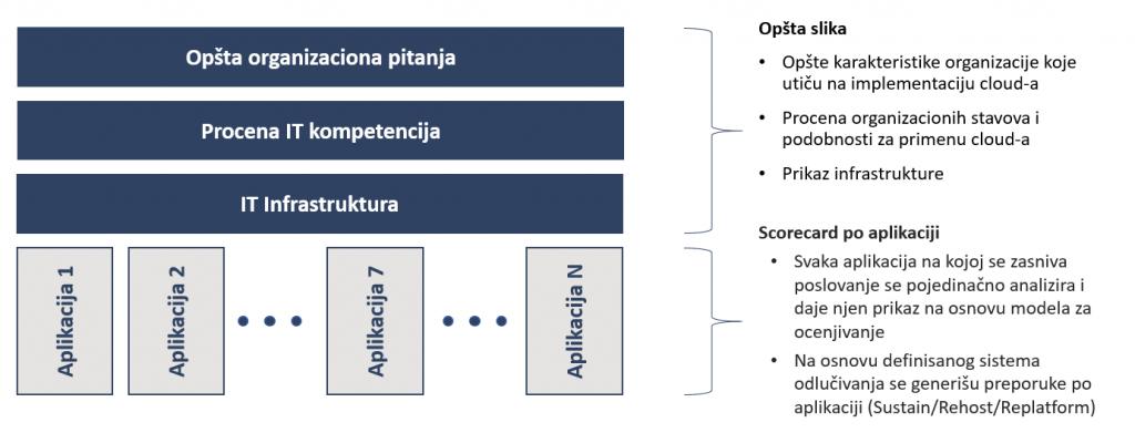 Pristup izrade cloud feasibility studije