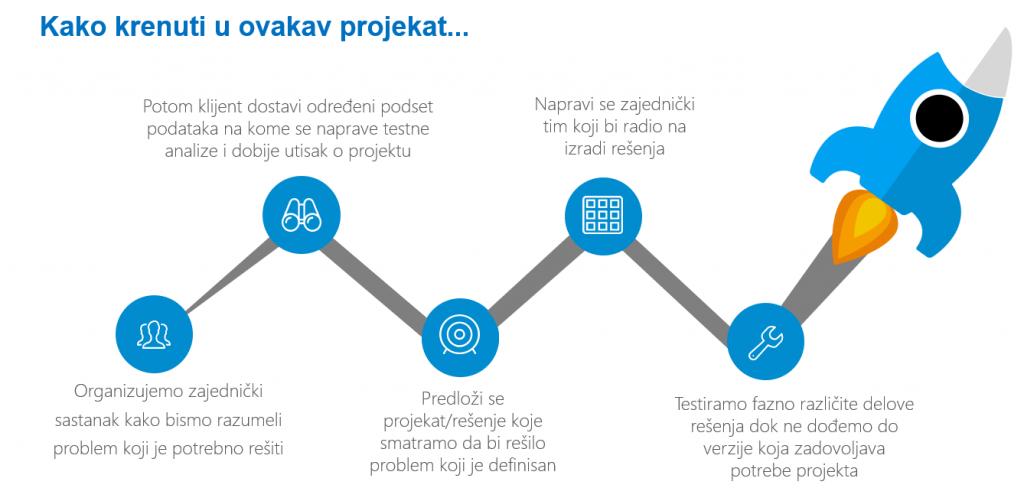 Kako krenuti u data lake projekat