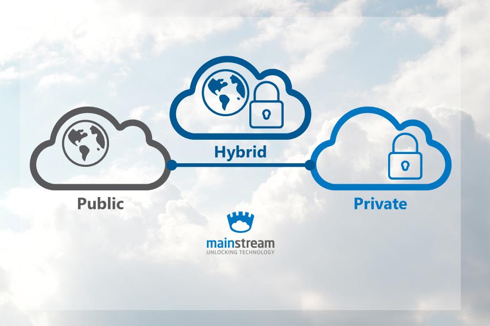 Public, Private i Public cloud