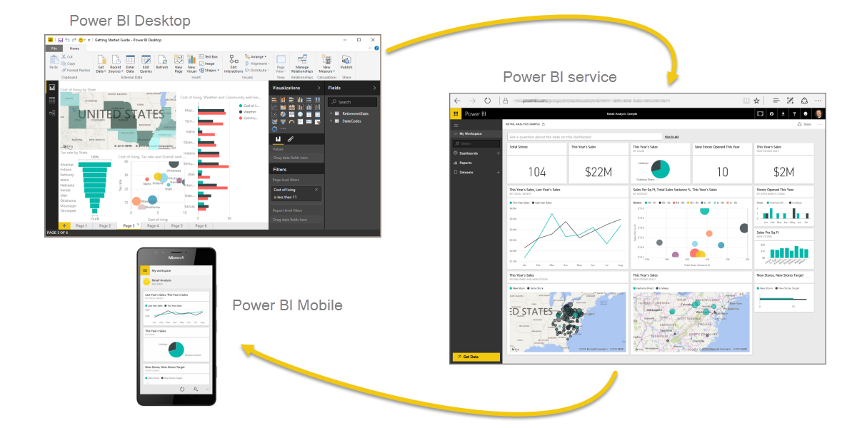 Power BI desktop, service, mobile scheme