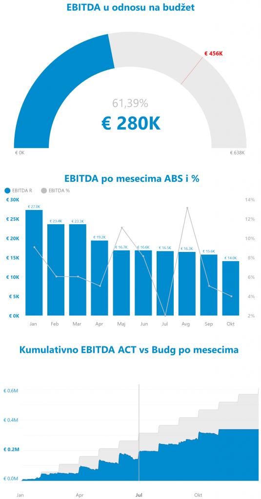 Power BI EBITDA grafikoni