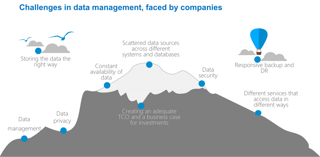 Challenges in data management, faced by companies