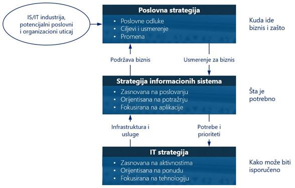 Digitalizacija CFO funkcije