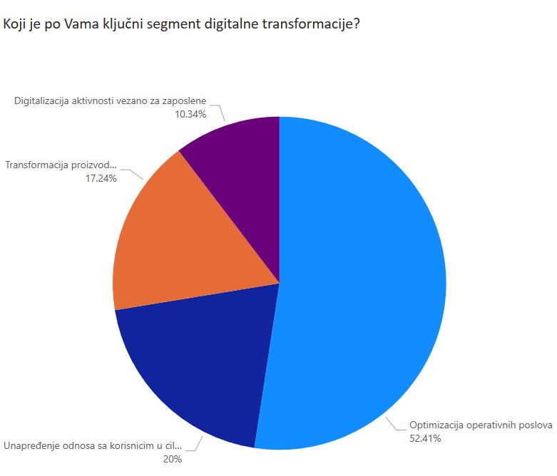 Digitalna transformacija anketa