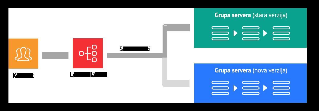 Blue green deployment scheme
