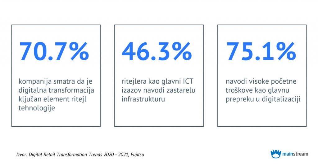 70.7% kompanija smatra da je digitalna transformacija ključan element ritejl tehnologije; 46.3% ritejlera kao glavni ICT izazov navodi zastarelu infrastrukturu; 75.1% navodi visoke početne troškove kao glavnu prepreku u digitalizaciji; Izvor: Digital Retail Transformation Trends 2020 - 2021, Fujitsu; Mainstream logo