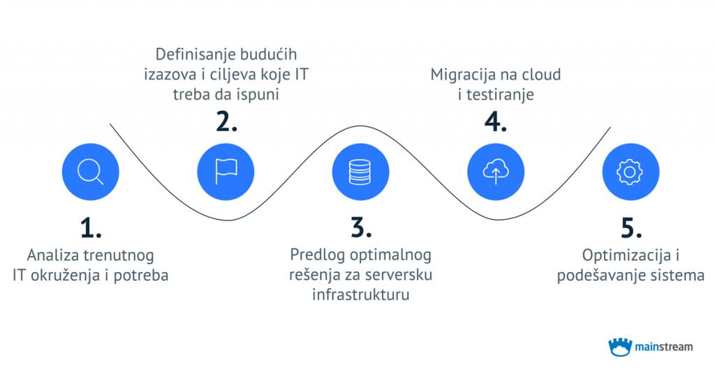 1. Analiza trenutnog IT okruženja i potreba; 2. Definisanje budućih izazova i ciljeva koje IT treba da ispuni; 3. Predlog optimalnog rešenja za serversku infrastrukturu; 4. Migracija na cloud i testiranje; 5. Optimizacija i podešavanje sistema; Mainstream logo